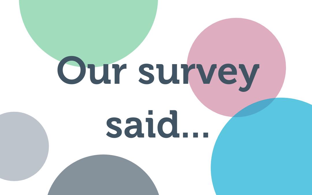 Our Survey Said…